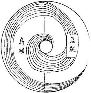taijitu extrait du Fanghu waishi